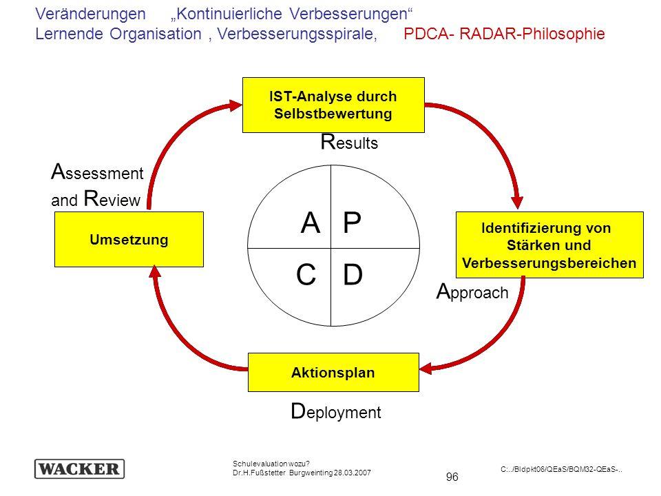96 Schulevaluation wozu? Dr.H.Fußstetter Burgweinting 28.03.2007 C:../Bldpkt06/QEaS/BQM32-QEaS-.. Aktionsplan Umsetzung IST-Analyse durch Selbstbewert