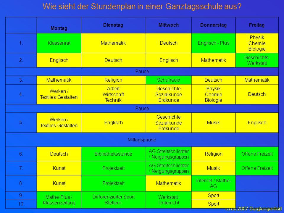 15.06.2007 Burglengenfeld Forum 5 Wie sieht der Stundenplan in einer Ganztagsschule aus? Montag DienstagMittwochDonnerstagFreitag 1.KlassenratMathemat