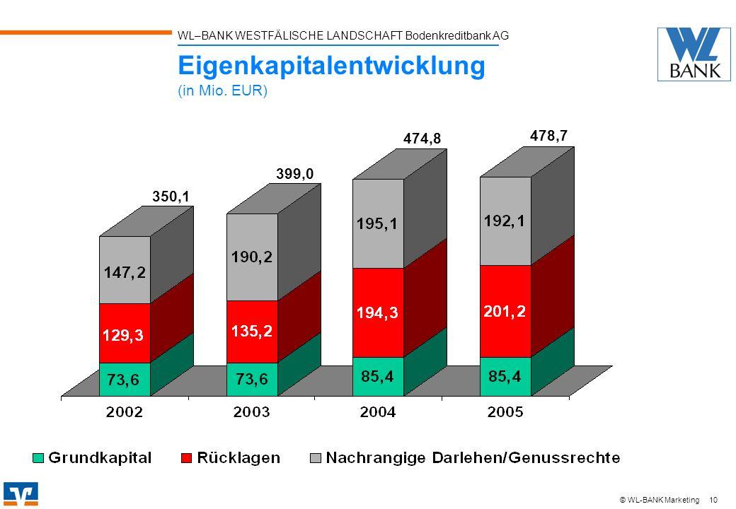 WL–BANK WESTFÄLISCHE LANDSCHAFT Bodenkreditbank AG 10 © WL-BANK Marketing Eigenkapitalentwicklung (in Mio. EUR) 350,1 399,0 474,8 478,7