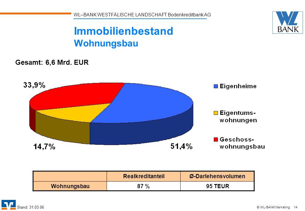 WL–BANK WESTFÄLISCHE LANDSCHAFT Bodenkreditbank AG 14 © WL-BANK Marketing Immobilienbestand Wohnungsbau Stand: 31.03.06 Gesamt: 6,6 Mrd. EUR Realkredi