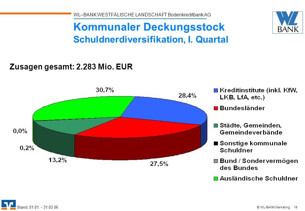 WL–BANK WESTFÄLISCHE LANDSCHAFT Bodenkreditbank AG 18 © WL-BANK Marketing Kommunaler Deckungsstock Schuldnerdiversifikation, I. Quartal Zusagen gesamt