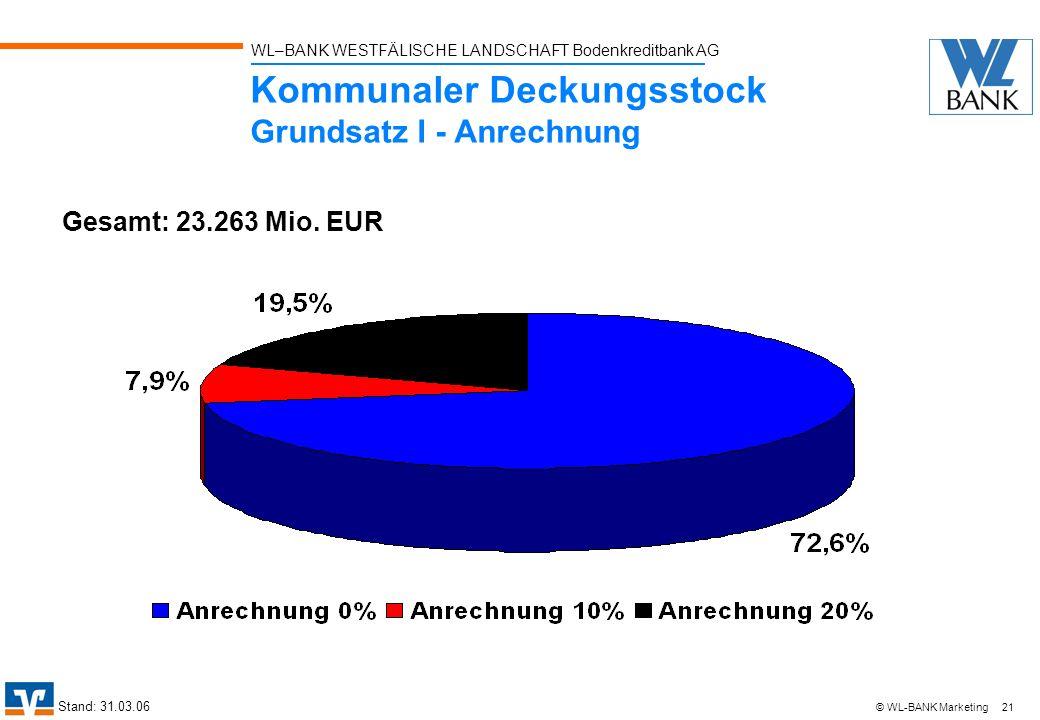 WL–BANK WESTFÄLISCHE LANDSCHAFT Bodenkreditbank AG 21 © WL-BANK Marketing Kommunaler Deckungsstock Grundsatz I - Anrechnung Stand: 31.03.06 Gesamt: 23