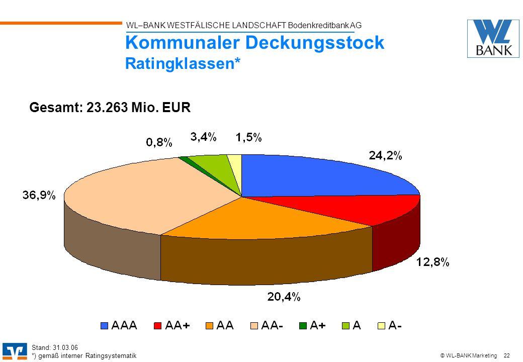 WL–BANK WESTFÄLISCHE LANDSCHAFT Bodenkreditbank AG 22 © WL-BANK Marketing Stand: 31.03.06 *) gemäß interner Ratingsystematik Kommunaler Deckungsstock