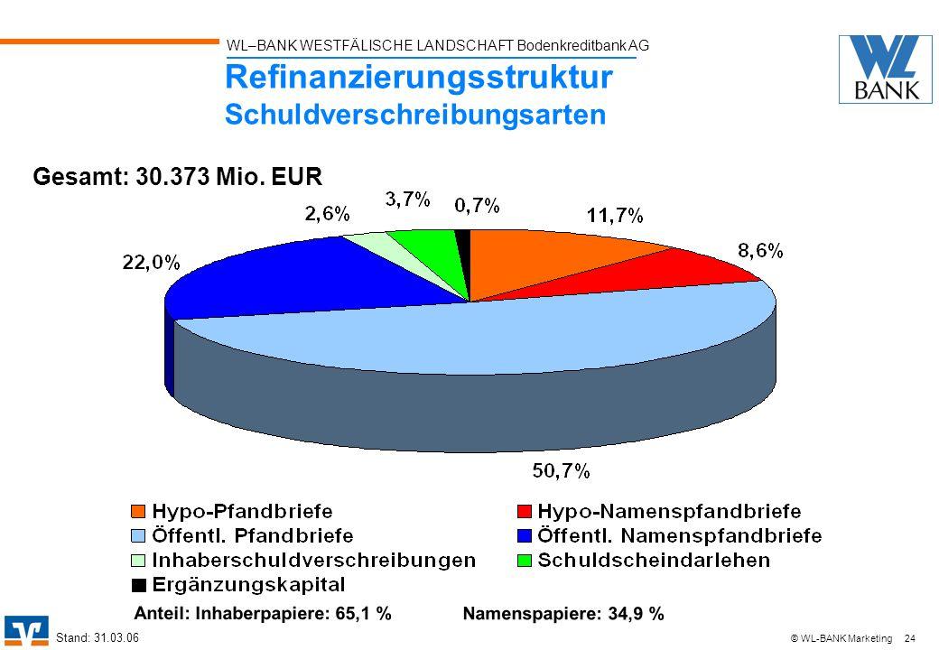 WL–BANK WESTFÄLISCHE LANDSCHAFT Bodenkreditbank AG 24 © WL-BANK Marketing Refinanzierungsstruktur Schuldverschreibungsarten Gesamt: 30.373 Mio. EUR An