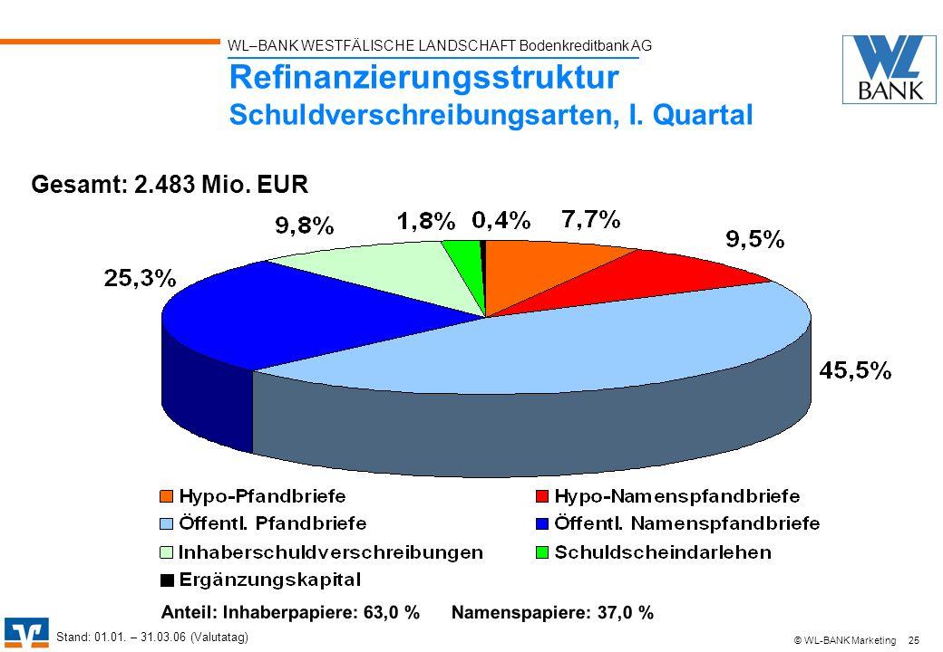 WL–BANK WESTFÄLISCHE LANDSCHAFT Bodenkreditbank AG 25 © WL-BANK Marketing Refinanzierungsstruktur Schuldverschreibungsarten, I. Quartal Gesamt: 2.483