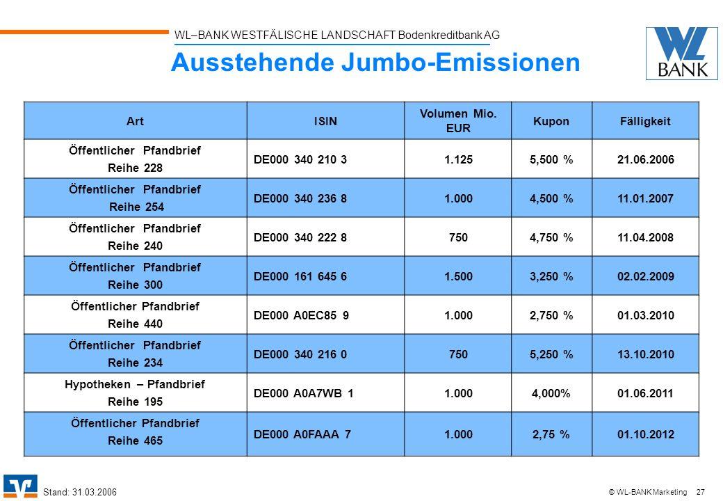 WL–BANK WESTFÄLISCHE LANDSCHAFT Bodenkreditbank AG 27 © WL-BANK Marketing Ausstehende Jumbo-Emissionen ArtISIN Volumen Mio. EUR KuponFälligkeit Öffent