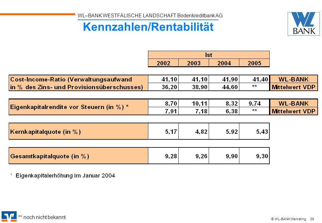 WL–BANK WESTFÄLISCHE LANDSCHAFT Bodenkreditbank AG 29 © WL-BANK Marketing Kennzahlen/Rentabilität ** noch nicht bekannt
