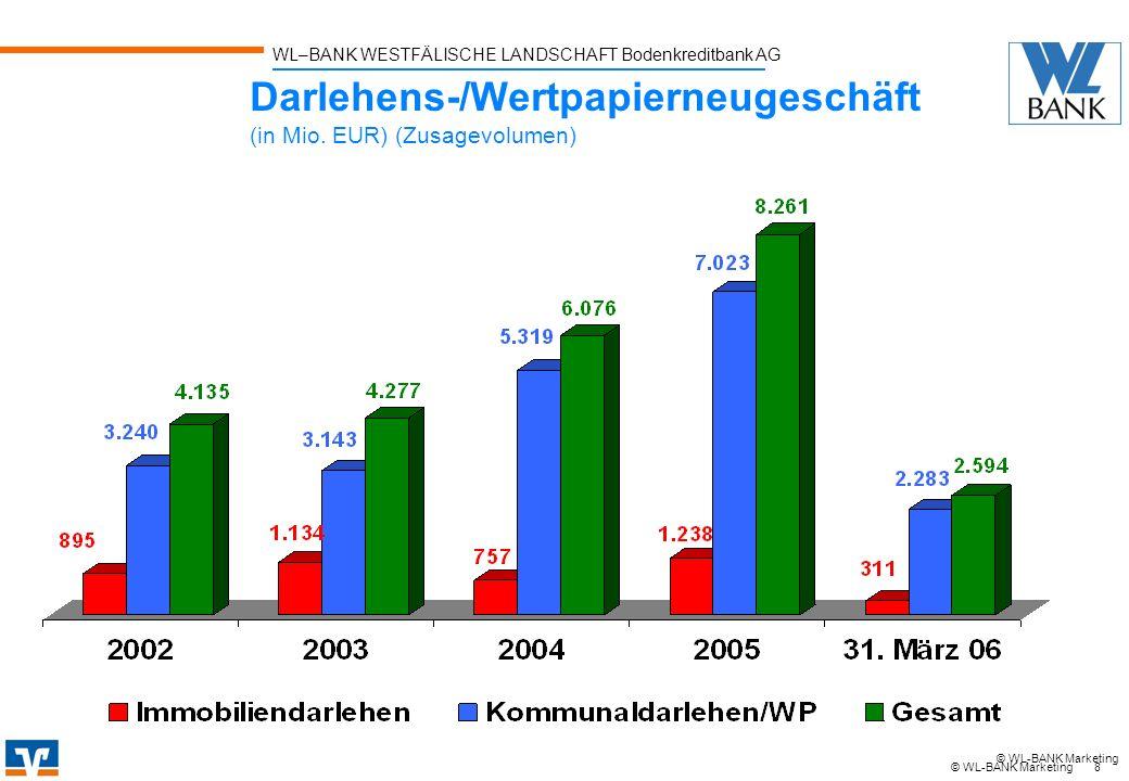 WL–BANK WESTFÄLISCHE LANDSCHAFT Bodenkreditbank AG 8 © WL-BANK Marketing Darlehens-/Wertpapierneugeschäft (in Mio. EUR) (Zusagevolumen) © WL-BANK Mark