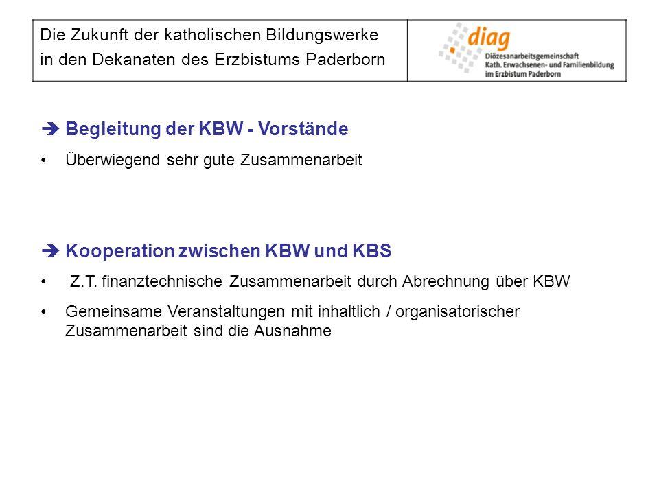Die Zukunft der katholischen Bildungswerke in den Dekanaten des Erzbistums Paderborn Begleitung der KBW - Vorstände Überwiegend sehr gute Zusammenarbe
