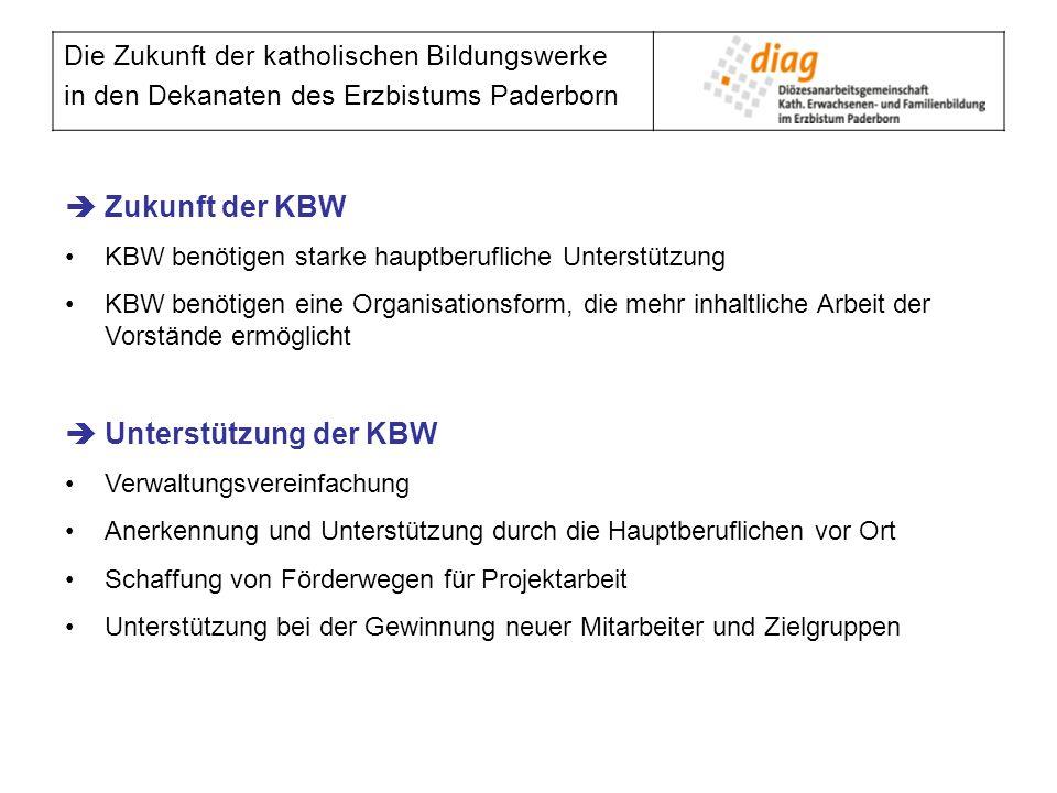 Die Zukunft der katholischen Bildungswerke in den Dekanaten des Erzbistums Paderborn Zukunft der KBW KBW benötigen starke hauptberufliche Unterstützun