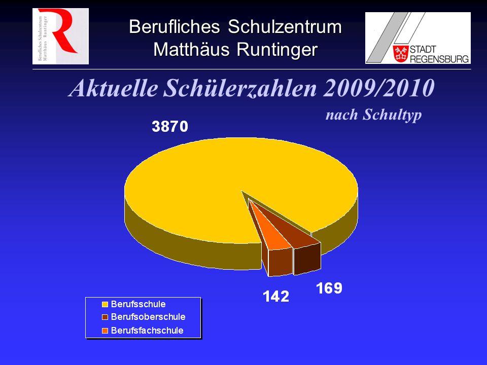 Berufliches Schulzentrum Matthäus Runtinger Aktuelle Schülerzahlen 2009/2010 nach Schultyp