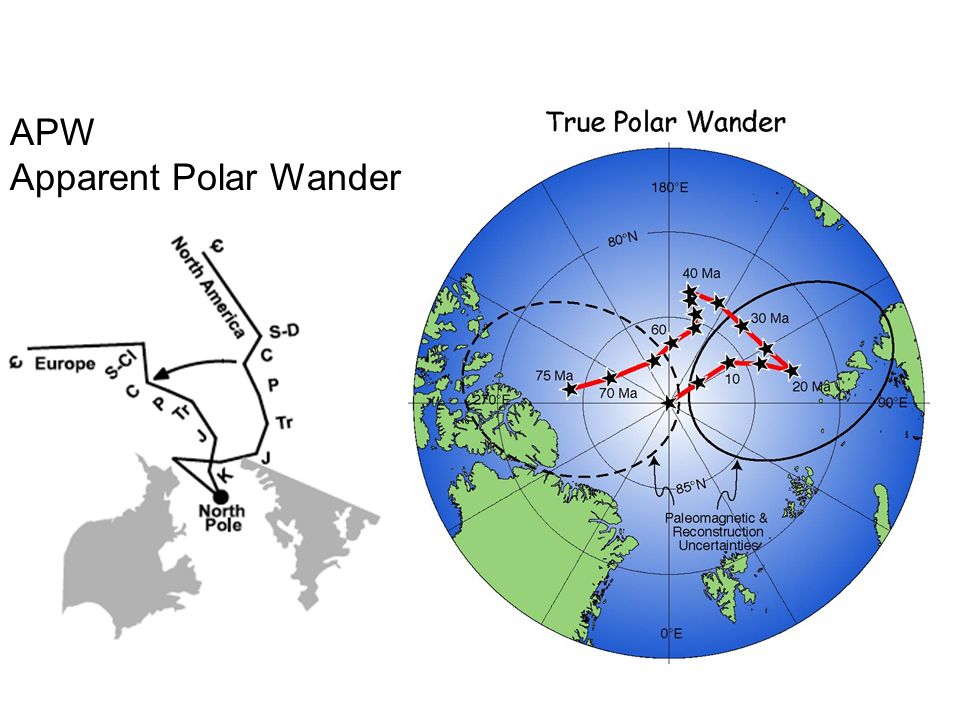 APW Apparent Polar Wander