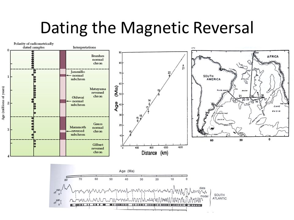 Dating the Magnetic Reversal