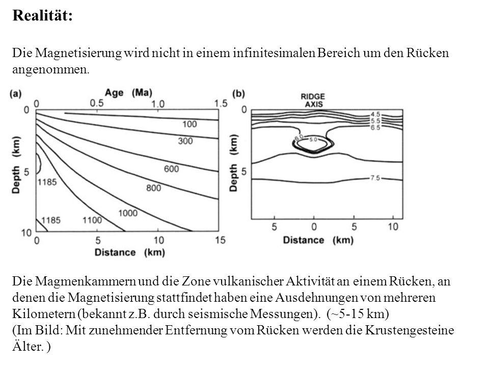 Realität: Die Magnetisierung wird nicht in einem infinitesimalen Bereich um den Rücken angenommen. Die Magmenkammern und die Zone vulkanischer Aktivit