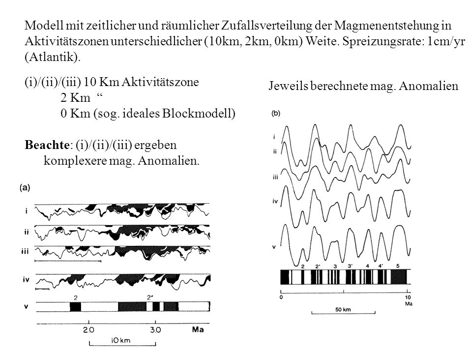 Jeweils berechnete mag. Anomalien (i)/(ii)/(iii) 10 Km Aktivitätszone 2 Km 0 Km (sog. ideales Blockmodell) Beachte: (i)/(ii)/(iii) ergeben komplexere