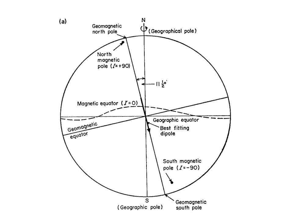 Gesteinsmagnetisierung: Curie Temperatur: etwa 580 Grad C für Magnetit 680 Grad C für Hämatit Blocking Temperatur: Typische Schmelztemperaturen liegen allerdings bei 1100 – 800 Grad C, also wesentlich höher.