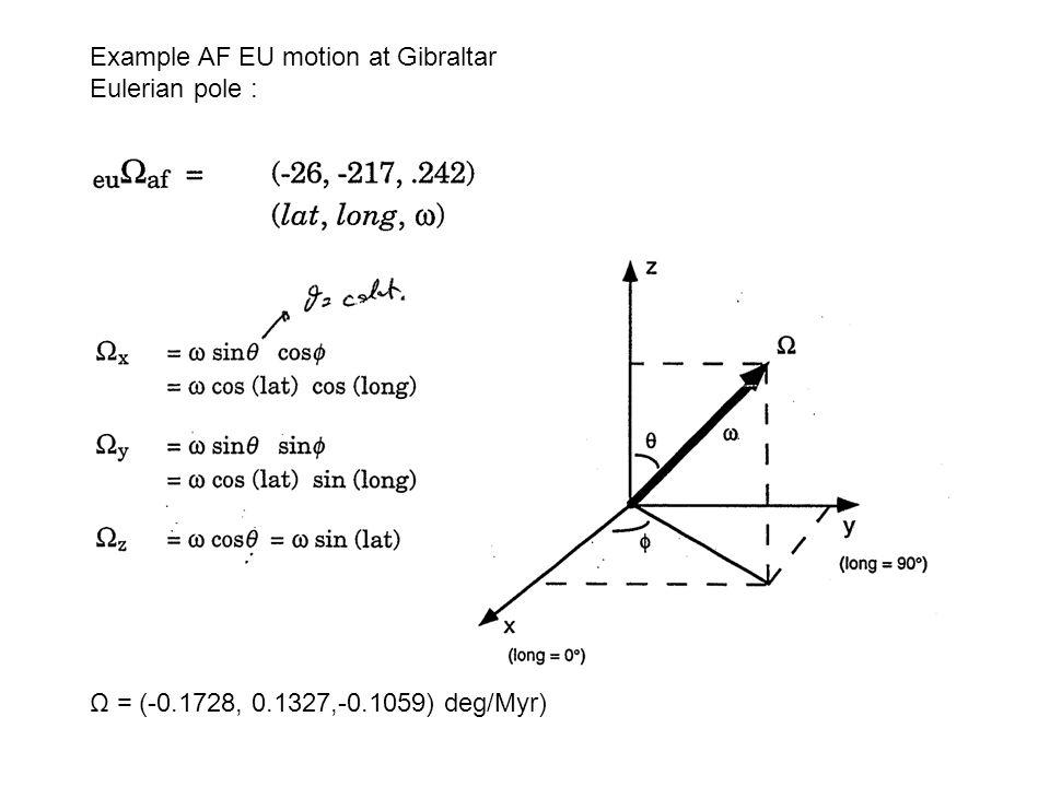 Example AF EU motion at Gibraltar Eulerian pole : Ω = (-0.1728, 0.1327,-0.1059) deg/Myr)