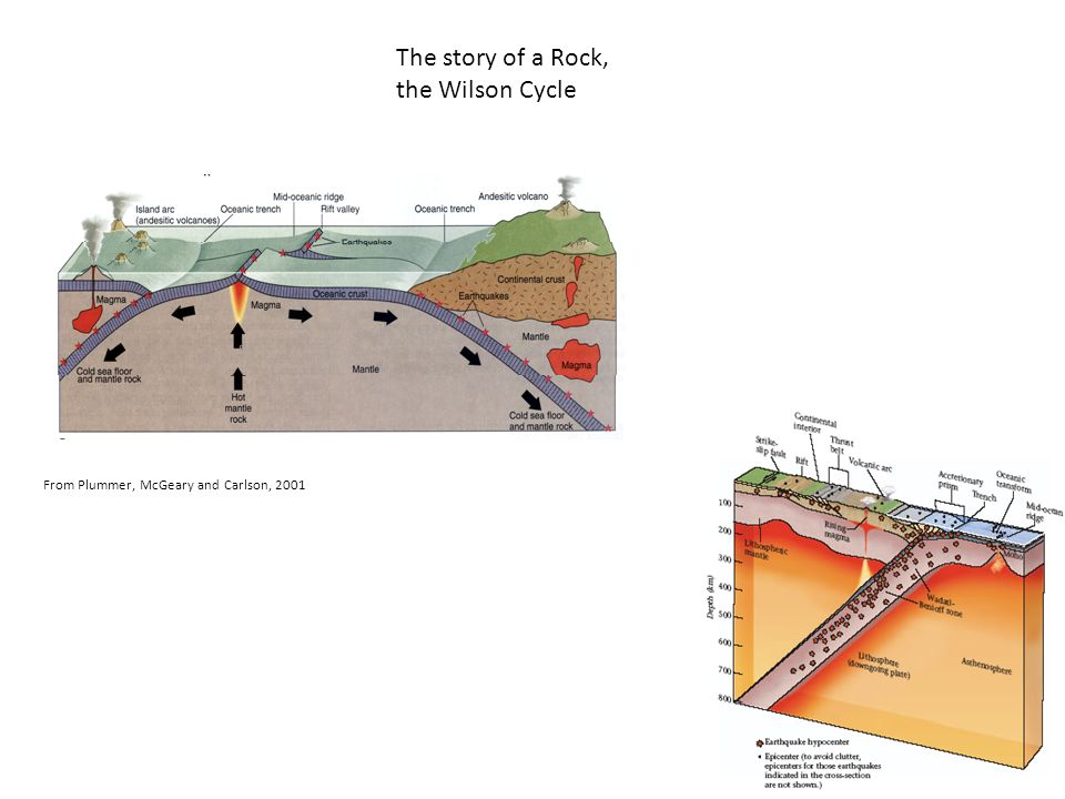 The story of a Rock, the Wilson Cycle From Plummer, McGeary and Carlson, 2001