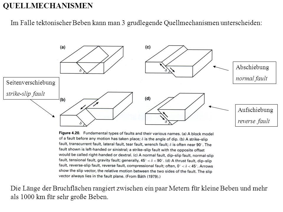 QUELLMECHANISMEN Im Falle tektonischer Beben kann man 3 grudlegende Quellmechanismen unterscheiden: Die Länge der Bruchflächen rangiert zwischen ein p