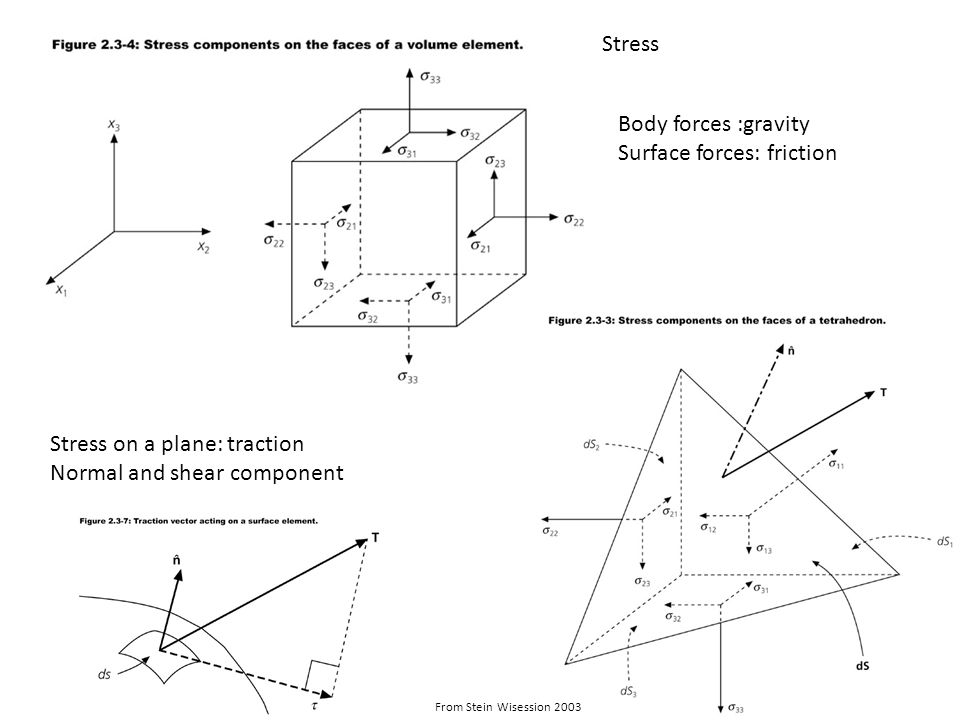 Stress Body forces :gravity Surface forces: friction Stress on a plane: traction Normal and shear component From Stein Wisession 2003