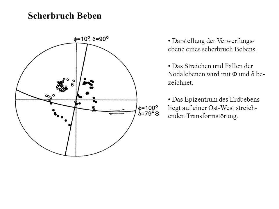Scherbruch Beben Darstellung der Verwerfungs- ebene eines scherbruch Bebens. Das Streichen und Fallen der Nodalebenen wird mit Φ und δ be- zeichnet. D