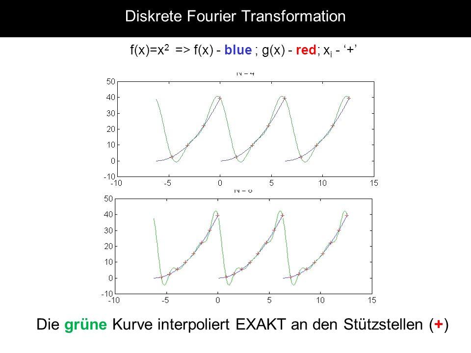 Diskrete Fourier Transformation f(x)=x 2 => f(x) - blue ; g(x) - red; x i - + Die grüne Kurve interpoliert EXAKT an den Stützstellen (+)