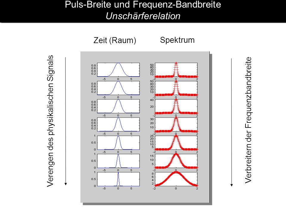 Puls-Breite und Frequenz-Bandbreite Unschärferelation Zeit (Raum) Spektrum Verengen des physikalischen Signals Verbreitern der Frequenzbandbreite