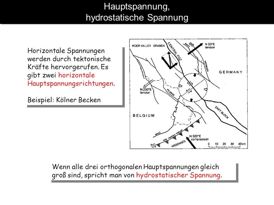 Hauptspannung, hydrostatische Spannung Horizontale Spannungen werden durch tektonische Kräfte hervorgerufen. Es gibt zwei horizontale Hauptspannungsri