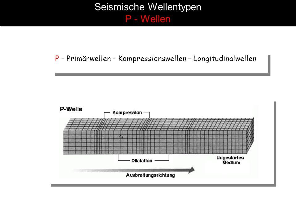 Seismische Wellentypen P - Wellen P – Primärwellen – Kompressionswellen – Longitudinalwellen