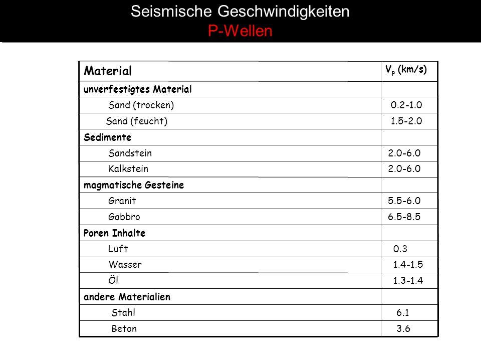Seismische Geschwindigkeiten P-Wellen unverfestigtes Material 3.6 Beton 6.1 Stahl andere Materialien 1.3-1.4 Öl 1.4-1.5 Wasser 0.3 Luft Poren Inhalte