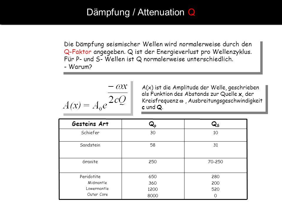 Dämpfung / Attenuation Q Die Dämpfung seismischer Wellen wird normalerweise durch den Q-Faktor angegeben. Q ist der Energieverlust pro Wellenzyklus. F