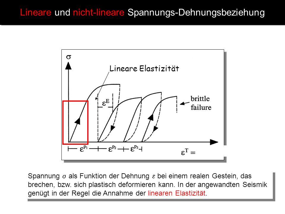 Lineare und nicht-lineare Spannungs-Dehnungsbeziehung Spannung als Funktion der Dehnung bei einem realen Gestein, das brechen, bzw. sich plastisch def