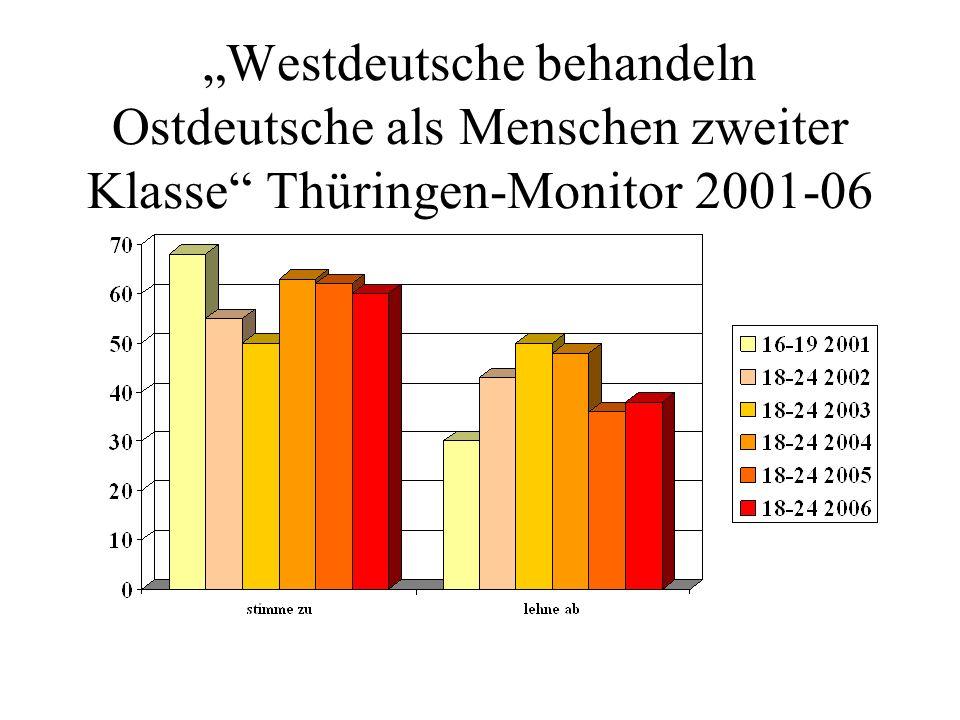 Westdeutsche behandeln Ostdeutsche als Menschen zweiter Klasse Thüringen-Monitor 2001-06