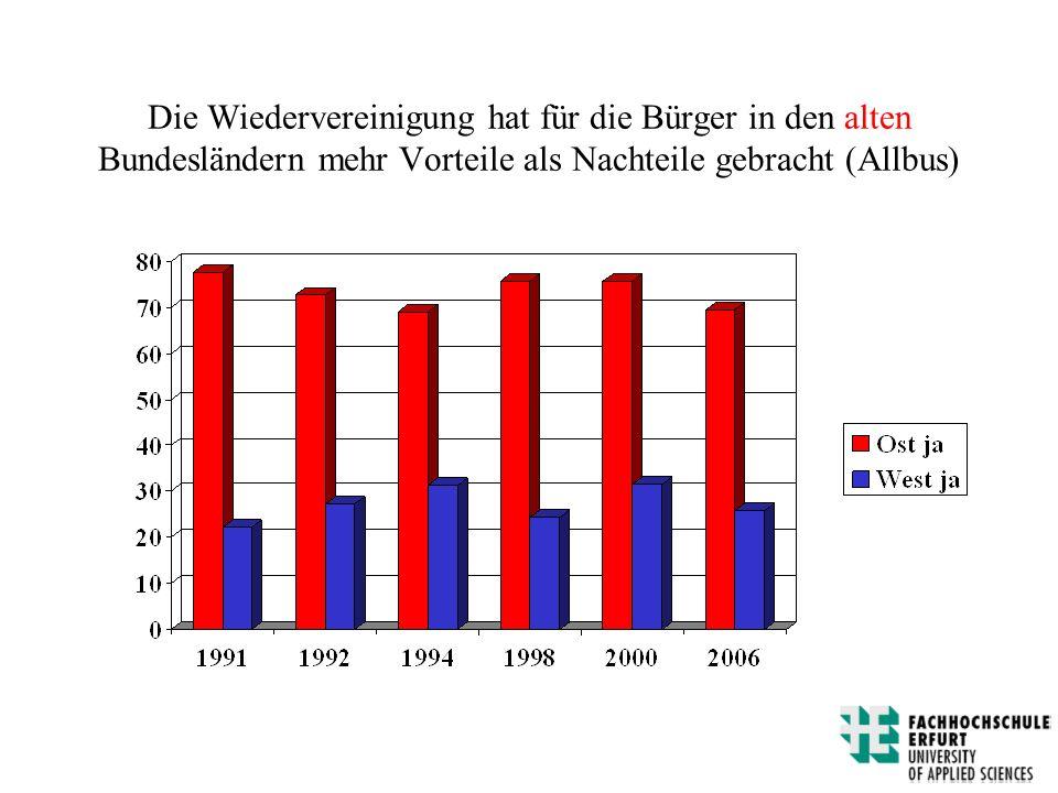 Die Wiedervereinigung hat für die Bürger in den alten Bundesländern mehr Vorteile als Nachteile gebracht (Allbus)