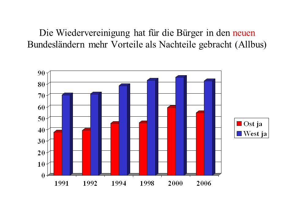 Die Wiedervereinigung hat für die Bürger in den neuen Bundesländern mehr Vorteile als Nachteile gebracht (Allbus)