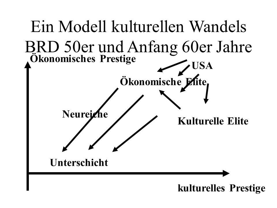 Ein Modell kulturellen Wandels BRD 50er und Anfang 60er Jahre Ökonomisches Prestige kulturelles Prestige Unterschicht Kulturelle Elite Ökonomische Elite Neureiche USA