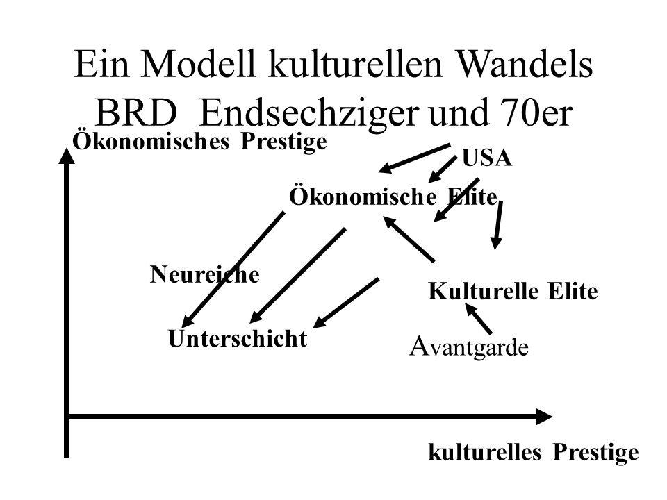 Ein Modell kulturellen Wandels BRD Endsechziger und 70er Ökonomisches Prestige kulturelles Prestige Unterschicht A vantgarde Kulturelle Elite Ökonomische Elite Neureiche USA