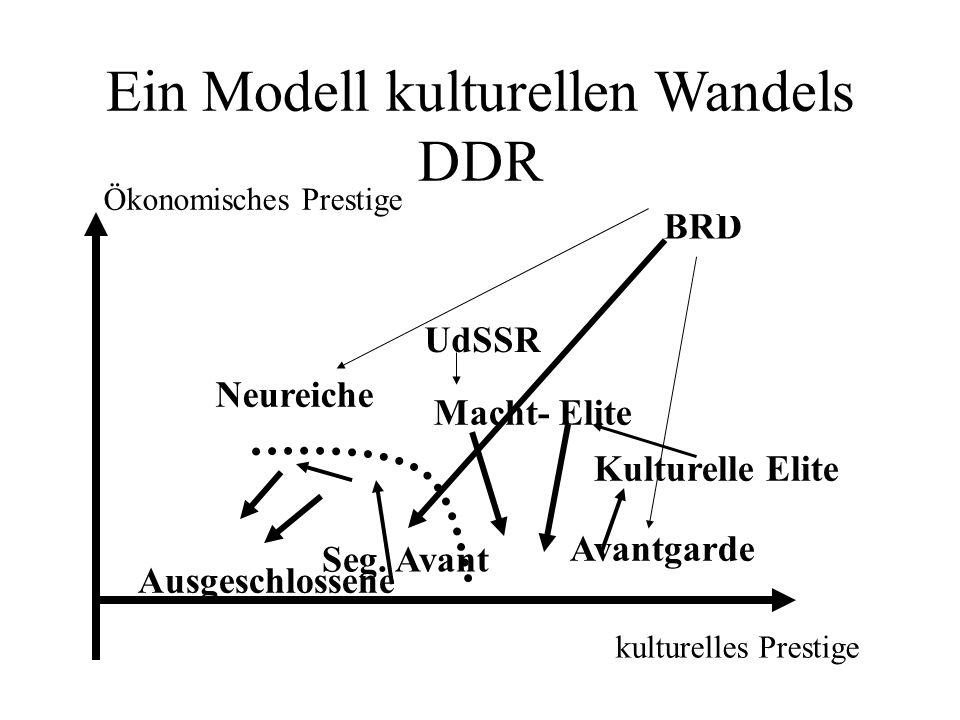 Ein Modell kulturellen Wandels DDR Ökonomisches Prestige kulturelles Prestige Ausgeschlossene Avantgarde Kulturelle Elite Macht- Elite Neureiche BRD Seg.