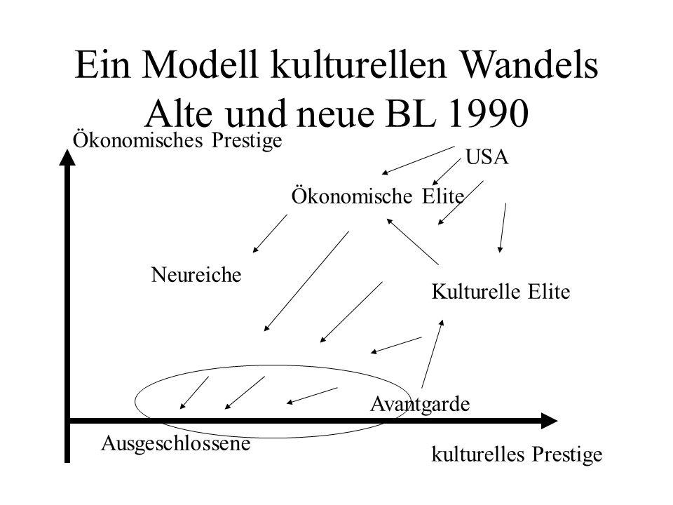 Ein Modell kulturellen Wandels Alte und neue BL 1990 Ökonomisches Prestige kulturelles Prestige Ausgeschlossene Avantgarde Kulturelle Elite Ökonomische Elite Neureiche USA