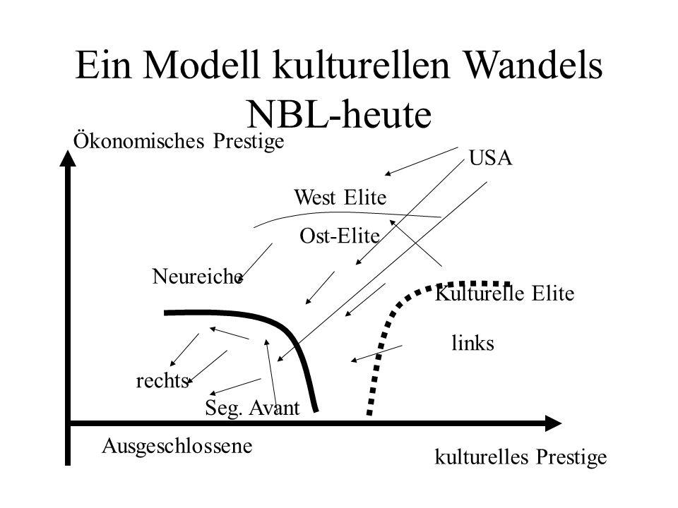 Ein Modell kulturellen Wandels NBL-heute Ökonomisches Prestige kulturelles Prestige Ausgeschlossene Kulturelle Elite West Elite Neureiche USA Seg.