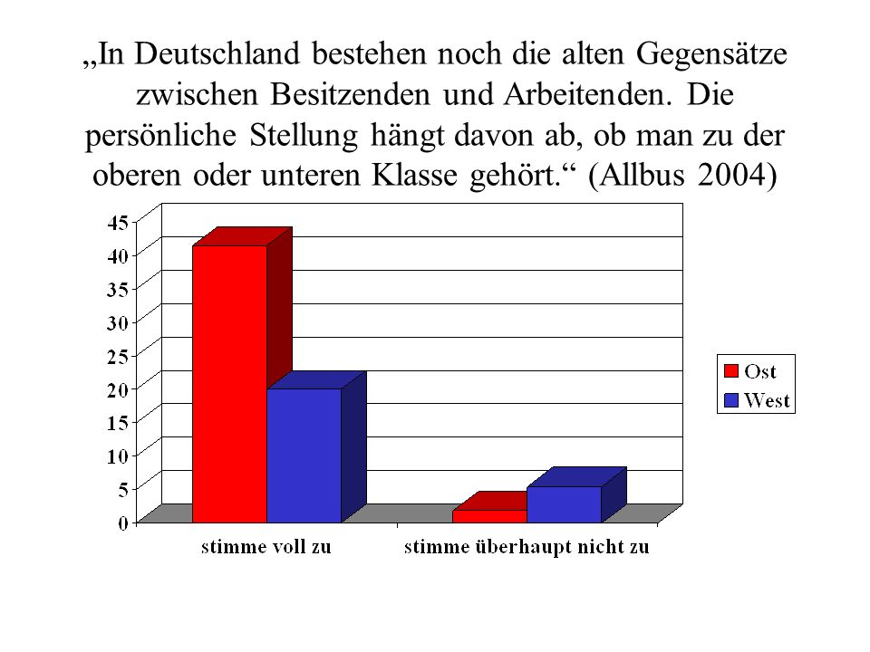 In Deutschland bestehen noch die alten Gegensätze zwischen Besitzenden und Arbeitenden.