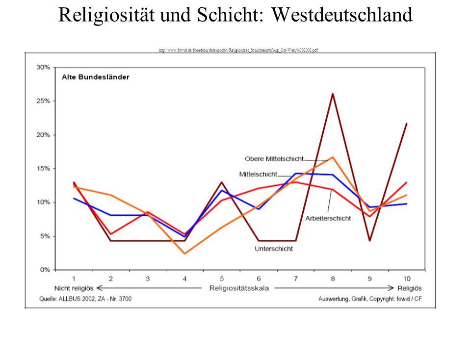 Religiosität und Schicht: Westdeutschland http://www.fowid.de/fileadmin/datenarchiv/Religiositaet_Schichteinstufung_Ost-West,%202002.pdf