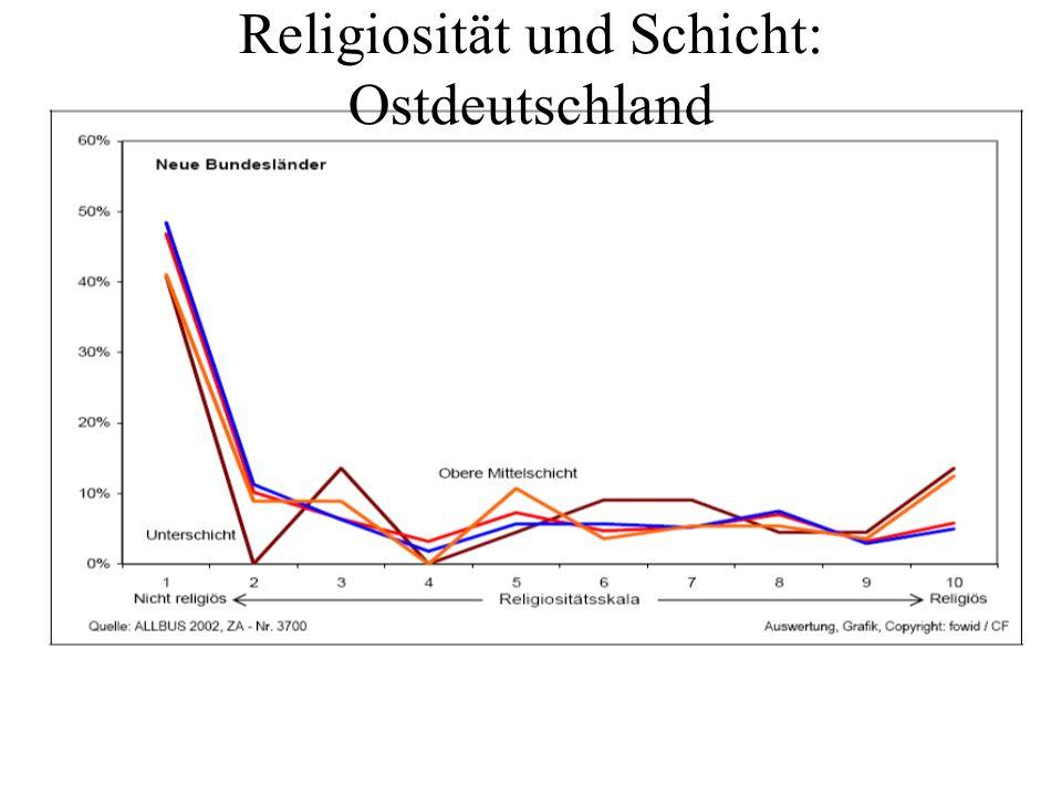 Religiosität und Schicht: Ostdeutschland