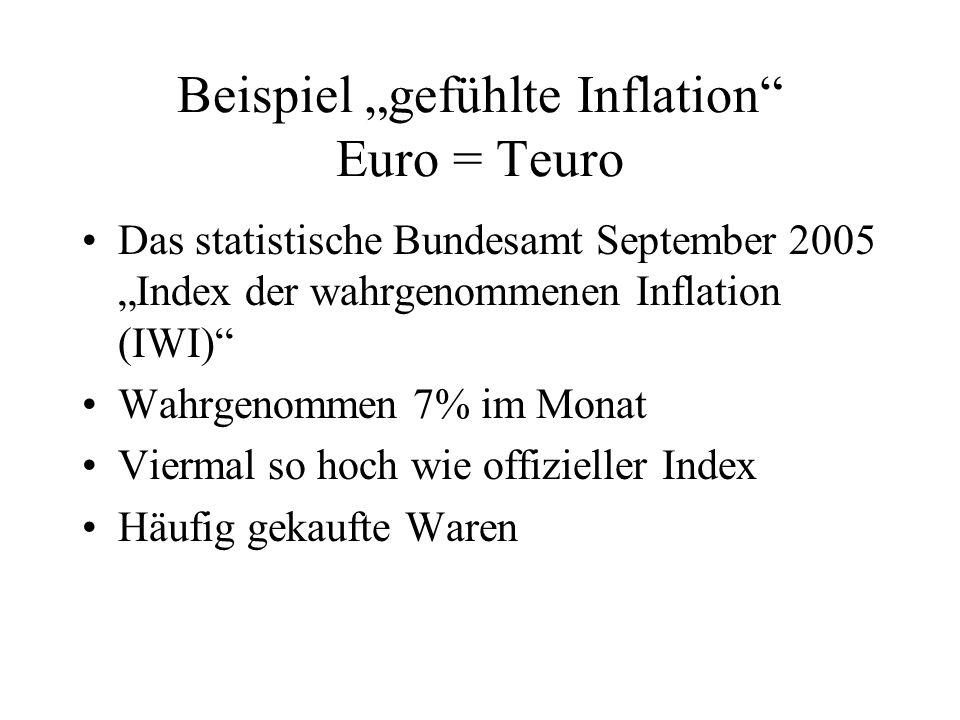 Beispiel gefühlte Inflation Euro = Teuro Das statistische Bundesamt September 2005 Index der wahrgenommenen Inflation (IWI) Wahrgenommen 7% im Monat Viermal so hoch wie offizieller Index Häufig gekaufte Waren