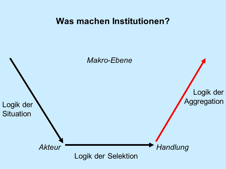 Was machen Institutionen? Makro-Ebene Akteur Logik der Situation Logik der Selektion Logik der Aggregation Handlung