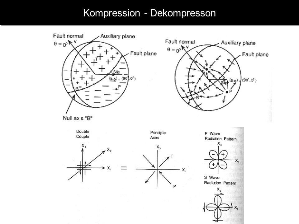 www.geophysik.uni-muenchen.de -> Studium -> VorlesungenSeismology - Slide 18 Momententensor M ij Kräftepaare