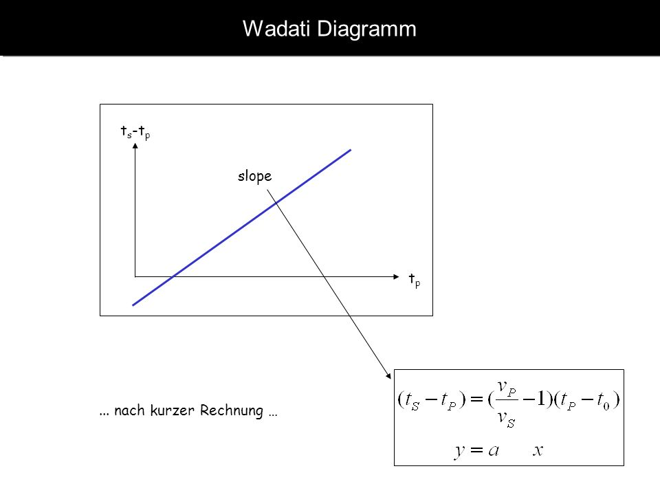 www.geophysik.uni-muenchen.de -> Studium -> VorlesungenSeismology - Slide 4 Wadati Diagramm t s -t p tptp slope...