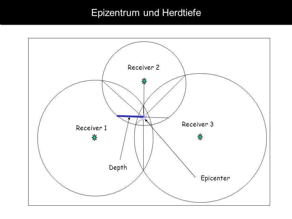 www.geophysik.uni-muenchen.de -> Studium -> VorlesungenSeismology - Slide 5 Erdbebenlokalisierung Mit der Steigung v p /v s -1 des Diagrams können wir
