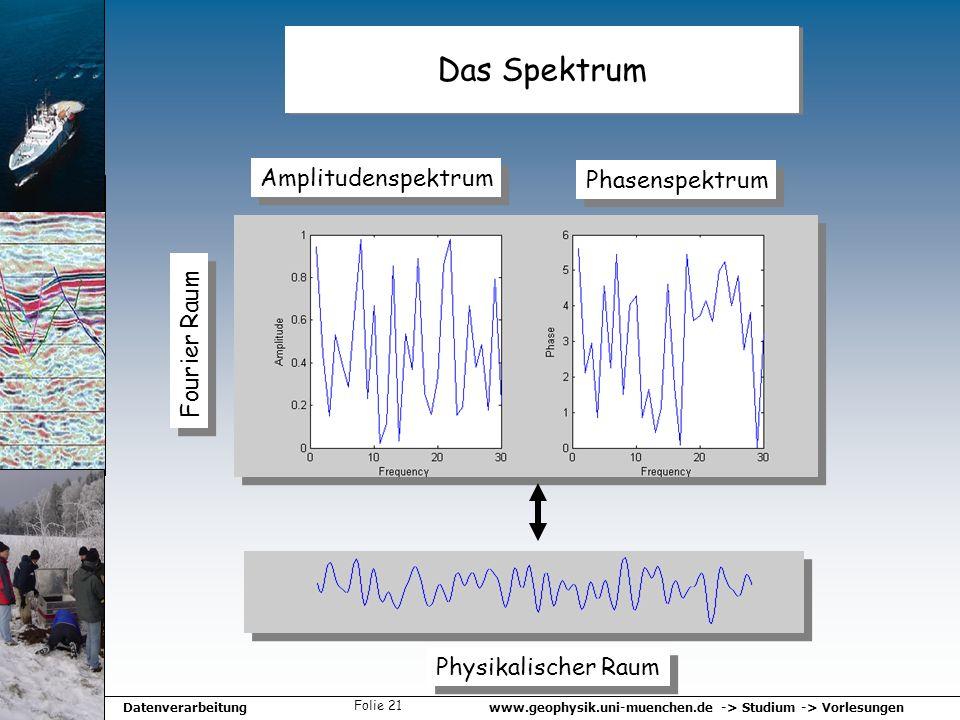 www.geophysik.uni-muenchen.de -> Studium -> VorlesungenDatenverarbeitung Folie 21 Das Spektrum Amplitudenspektrum Phasenspektrum Fourier Raum Physikal