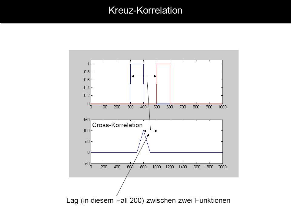 Kreuz-Korrelation Lag (in diesem Fall 200) zwischen zwei Funktionen Cross-Korrelation